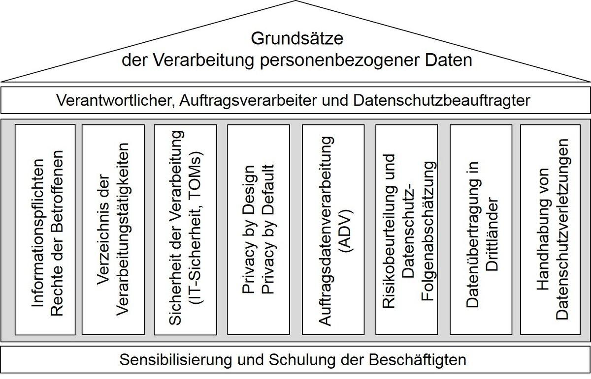 Umsetzung der DS-GVO